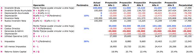 Cálculo de Retorno Sobre Inversión (ROIC)