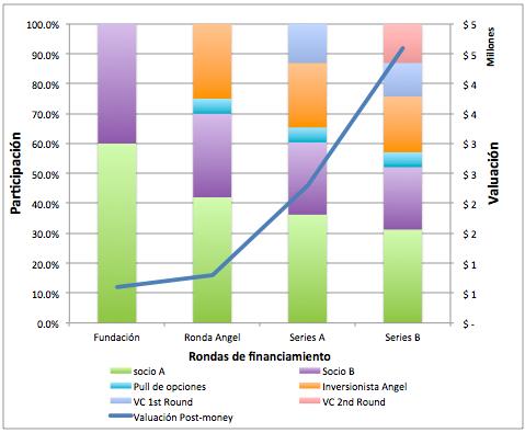 Herramienta de análisis de Capitalización y Dilución