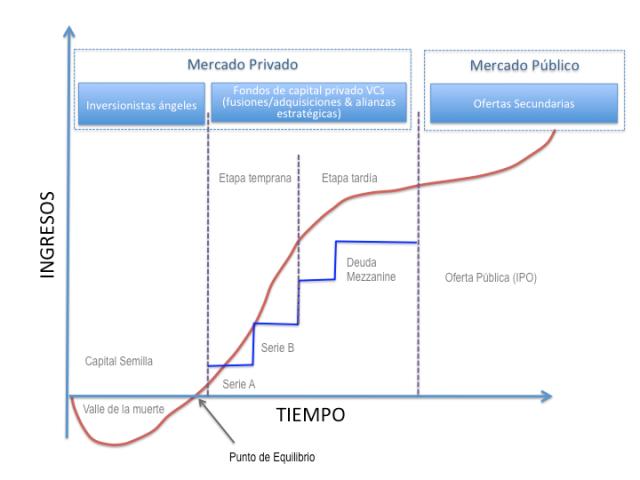 Ciclo de Fondeo Startup